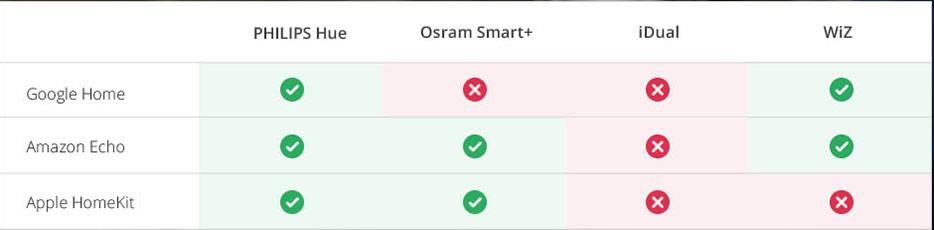 Les ampoules Smart Home peuvent-elles être interconnectées à l'aide de commandes vocales?