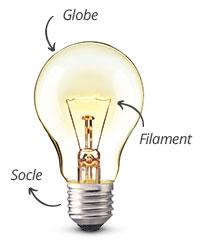 Structure d'une lampe à incandescence